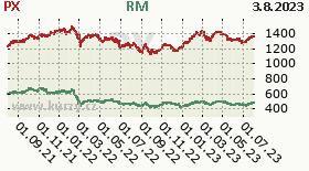 Akcie - historický graf indexu PX a RM.