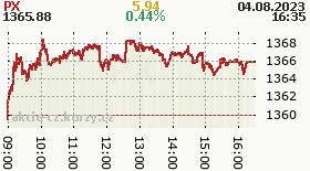 Akcie - index PX 50 Burza.