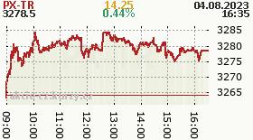 Akcie - index PX Total Return Burza.