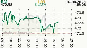 Akcie - graf indexu RM RM Systému.